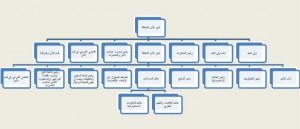 مسودة هيكل الخدمة السرية للدولة الإسلامية