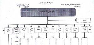 هذه الوثيقة هي تخطيط حجي بكر للتركيب الممكن لإدارة الدولة الإسلامية