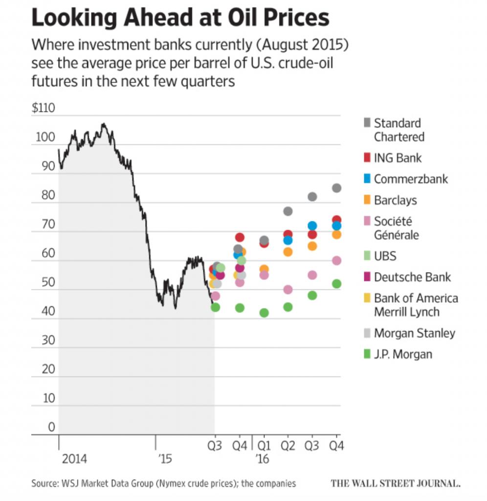 نظرة مستقبلية على اسعار النفط اين ترى بنوك الاستثمار حاليا (اب 2015) متوسط سعر البرميل النفط الخام الامريكي في الأرباع القليلة القادمة