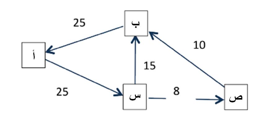 الشكل 2. تصفية متعددة الأطراف بين شركات تحويل الأموال