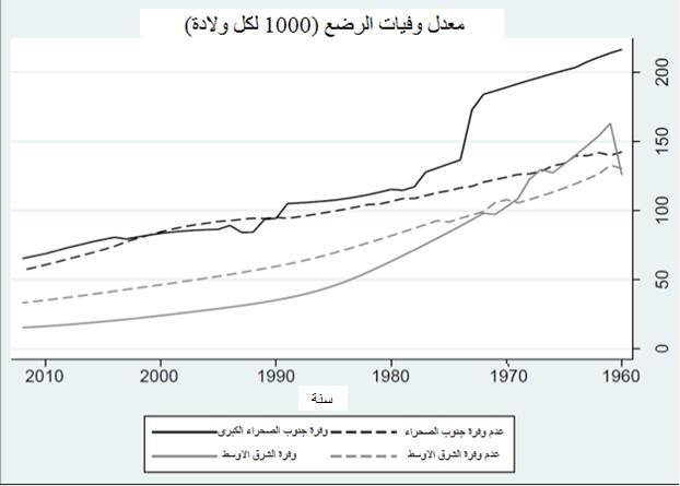 الشكل 1: معدلات وفيات الرضع منذ عام 1960 في الشرق الأوسط وجنوب صحراء البلدان الأفريقية