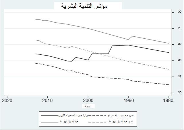الشكل 2: مؤشر التنمية البشرية منذ عام 1980 للشرق الأوسط وجنوب الصحراء الأفريقية