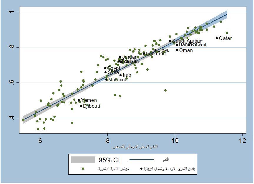الشكل (3): مؤشر التنمية البشرية للدول العربية (2010)