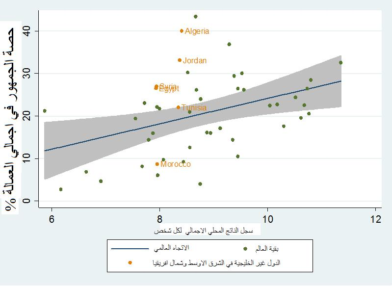 الشكل 4: سهم التوظيف العامة في المقارنة الدولية