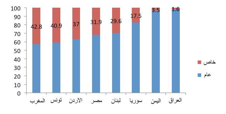 الشكل 5: توزيع العمالة الرسمية، بالنسبة المئوية