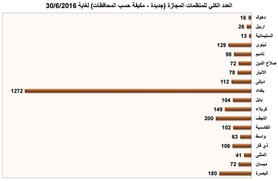 شكل رقم (1) يوضح العدد الكلي للمنظمات المجازة في عموم محافظات العراق لغاية 30/6/2016