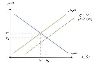 الشكل (1): الدعم يقلل من سعر السلعة من P* إلى PS الأمر الذي يؤدي إلى زيادة في الطلب من Q* إلى QS