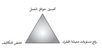 الشكل (2): هناك تنازلات ينبغي القيام بها لكي يتم تحقيق أي من هذه الأهداف الثلاث