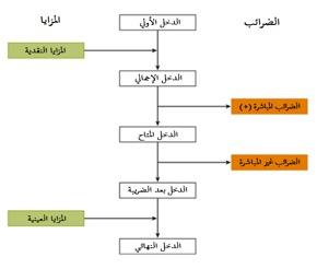 الشكل (3): تقوم المزايا العينية بزيادة الدخل النهائي