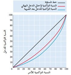 الشكل (4): أثر زيادة الدخل النهائي على الأسر من طريق زيادة المزايا العينية