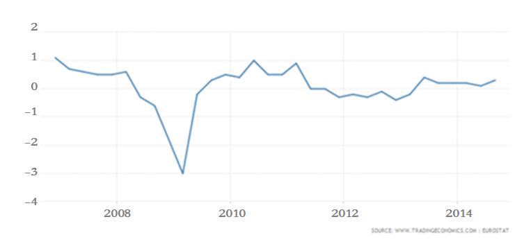 الشكل (1): معدل نمو الناتج المحلي الإجمالي في الاتحاد الأوروبي