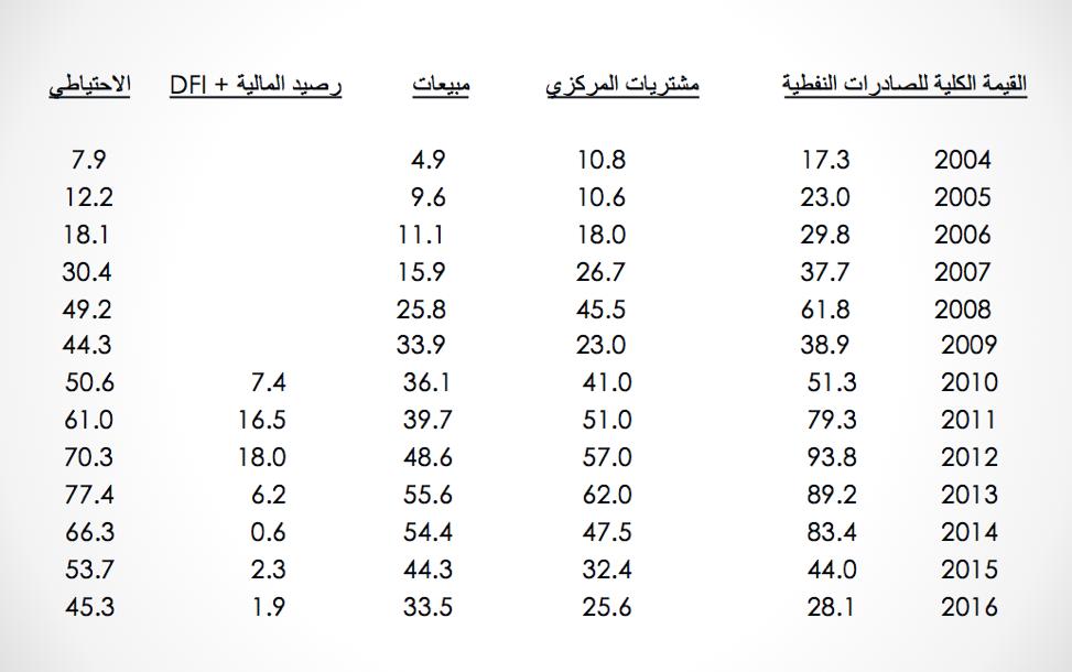 المصدر: البنك المركزي العراقي.