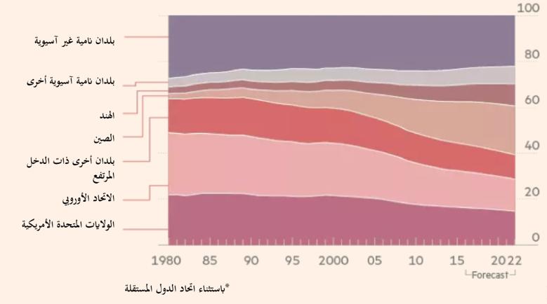 المصدر: صندوق النقد الدولي